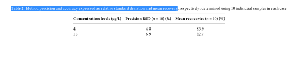 Table 2: Method precision and accuracy expressed as relative standard deviation and mean recovery